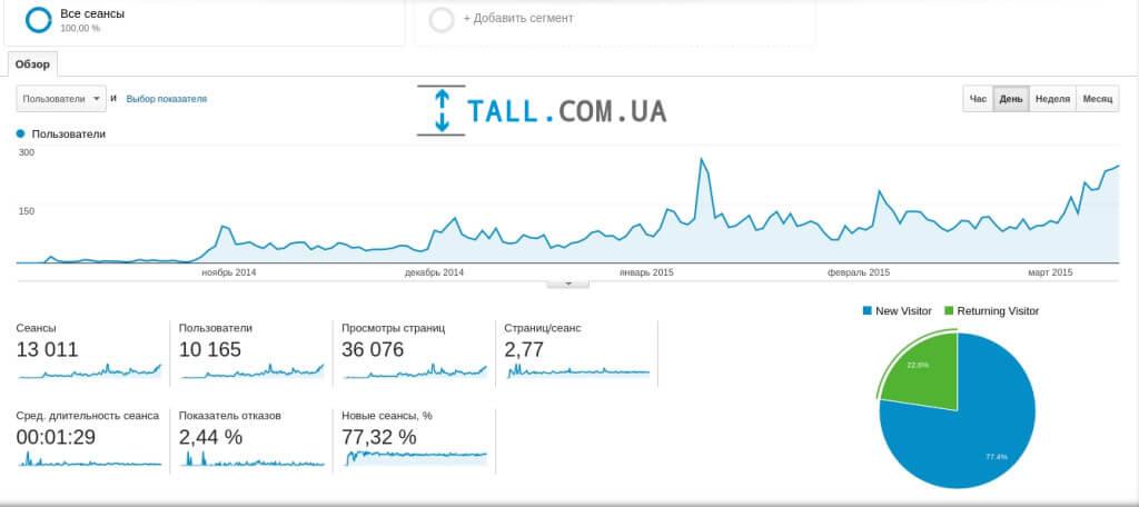 Нас посетили свыше 10 000 абонентов Киевстар