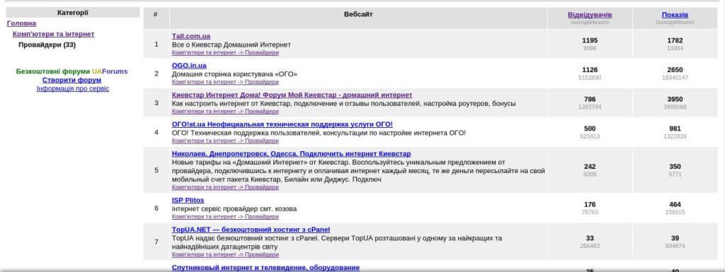 Рейтинг TopUA.NET