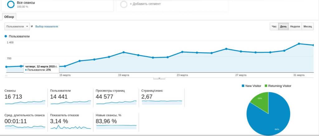 Нас посетили больше пользователей чем за все время