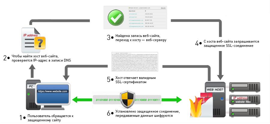 Схема работы https соединения